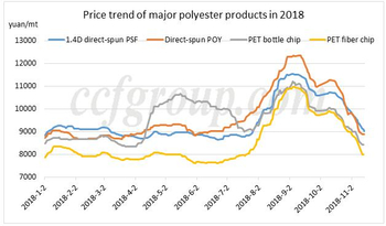Direct-spun PSF hitting year's low: reshaping the market 1.4D PSF