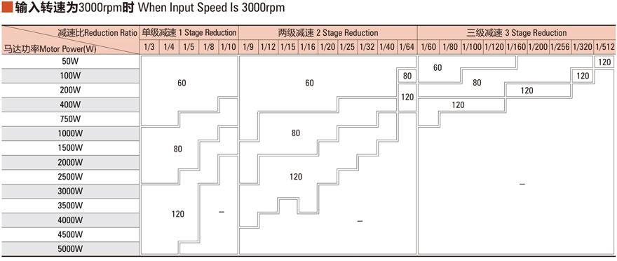 Technical data when input speed is 3000rpm.jpg