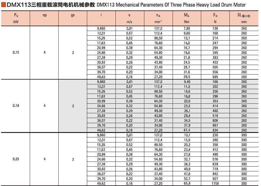 Drum motor technical data--DMX113.png