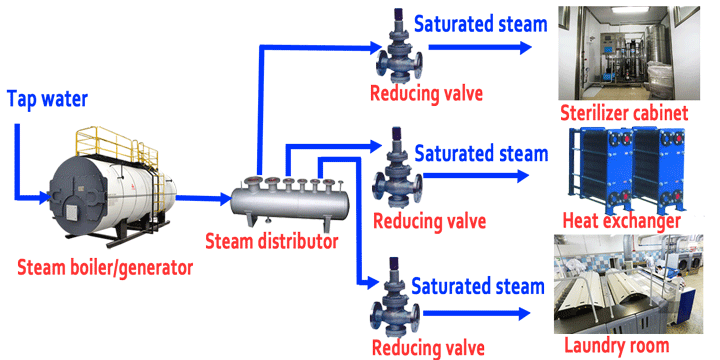 steam boiler for drying and sterilization in hospital