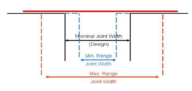 Expansion Joint Covers- joint size and movement