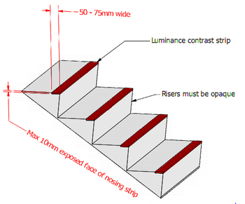 What is AS1428.1 regarding stair nosing?