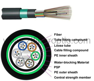 GYTY53 Stranded Loose Tube Armored Fiber Optical Cable (GYTY53)