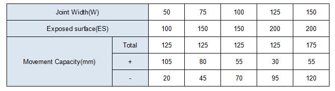 MSD-QGJ chart