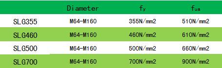 Parameter table level