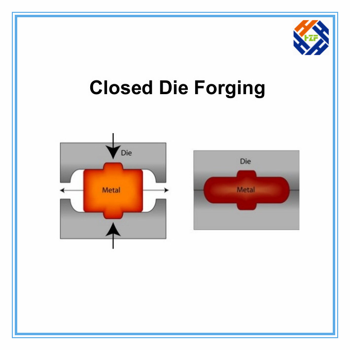 Closed Die Forging and Open Die Forging