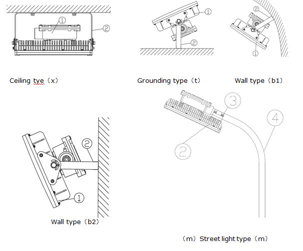 BHD6610 LED Explosion Proof Light for Oil gaschemical industry – Explosion Proof Light Wiring Diagram