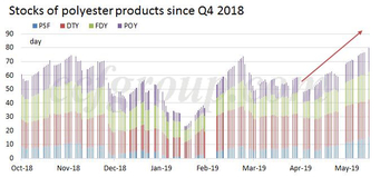 Stocks of PFY and PSF has exceeded the high level after the Spring Festival and the peak in the Q4 2018 blended hand yarn