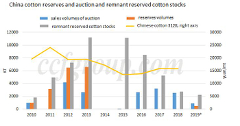 "Cotton textile industry starves for ""lower supplied"" reserved cotton in 2019 Raw White Non-woven Fabric"