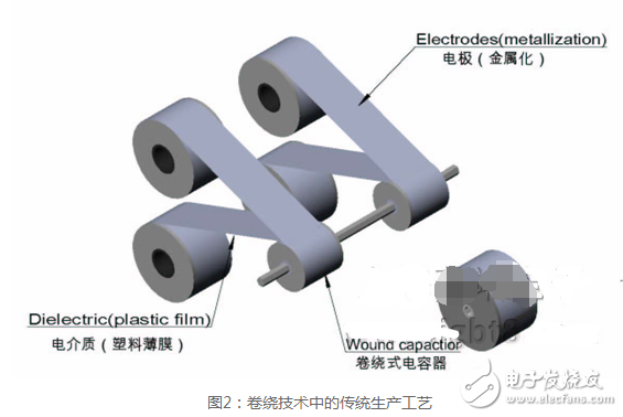 Film capacitor production process2