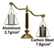 Aluminum Alloy comparing