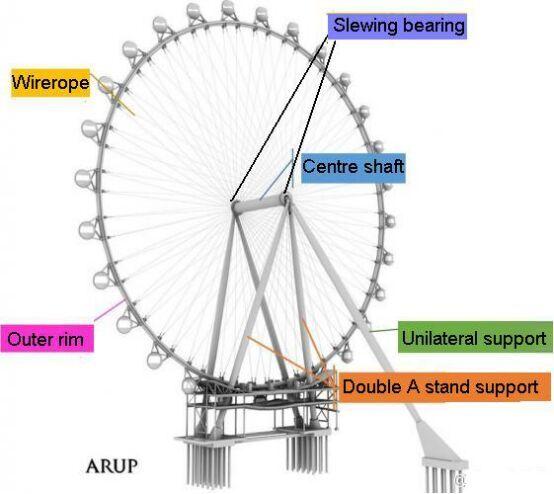 slewing bearing for Ferris wheel.jpg