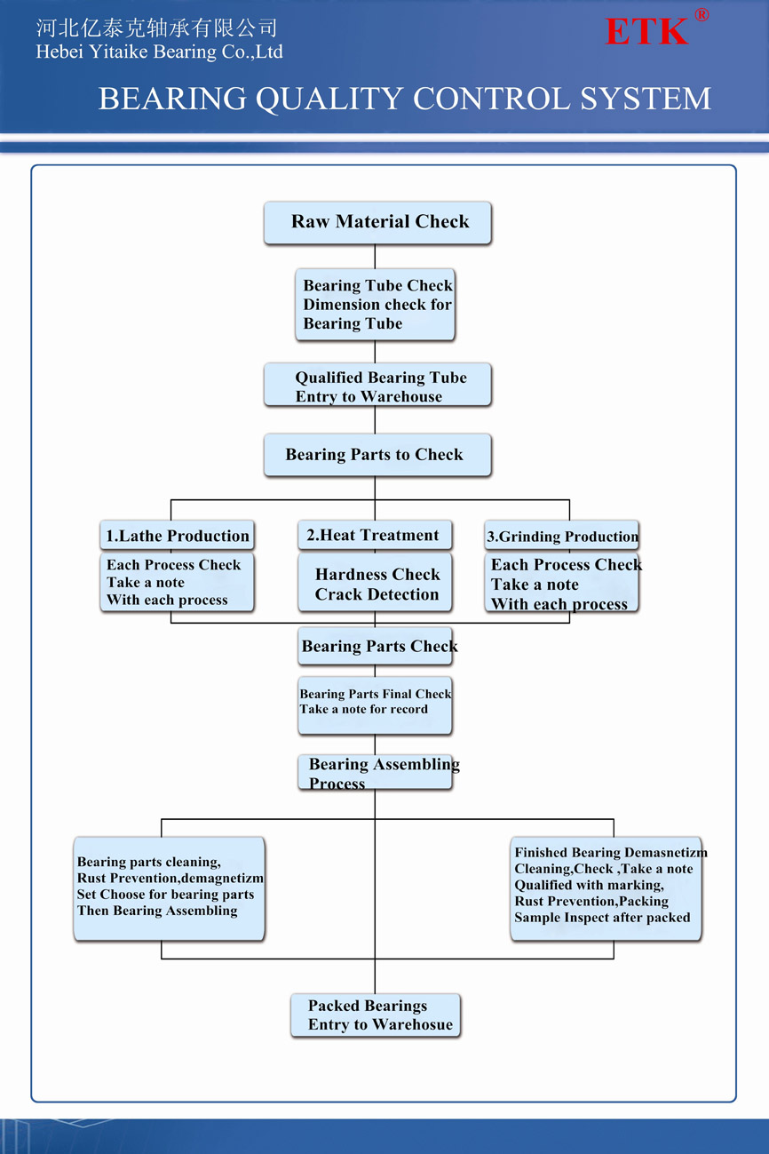 Bearing Quality Control Process.jpg