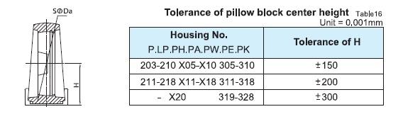 Tolerance of pillow block center height.jpg