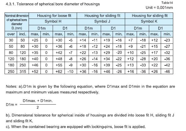 housings.jpg球状镗孔直径容差