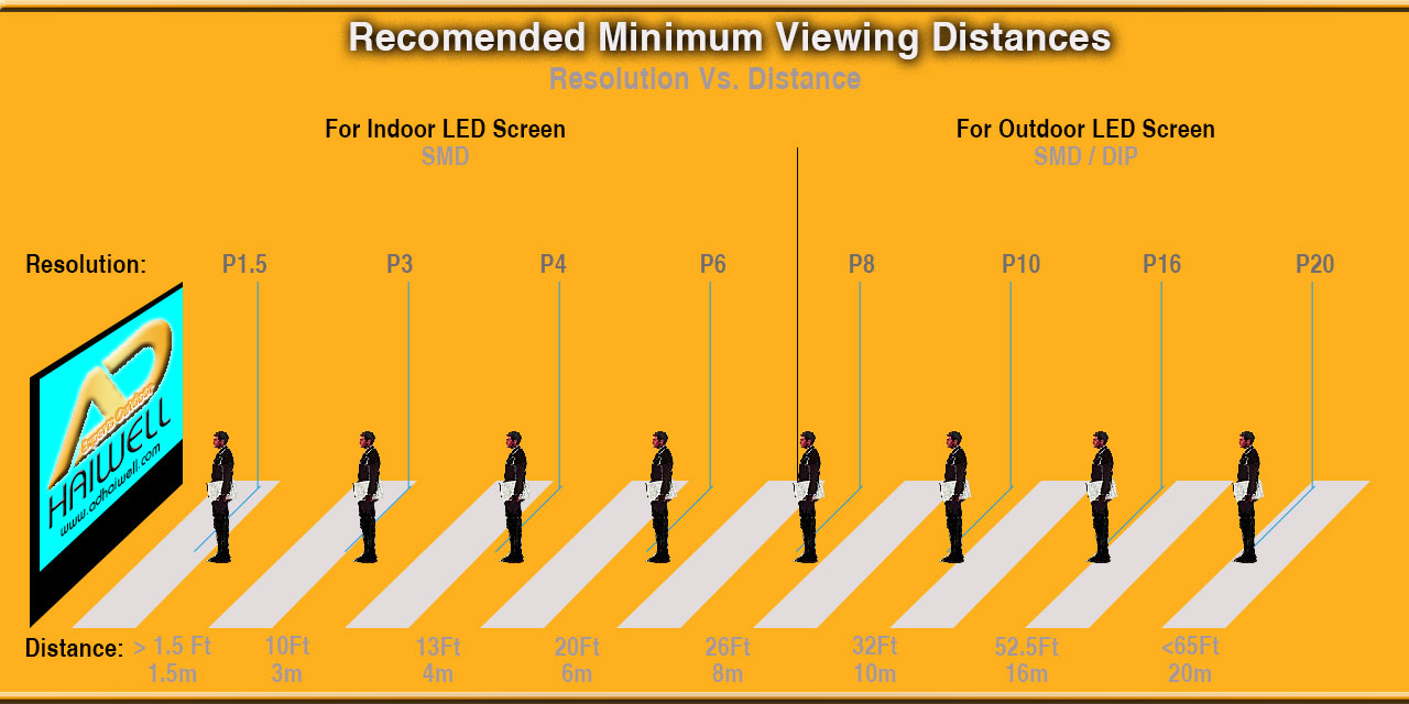 Recommended-LED-Signs-Minimum-Viewing-Display