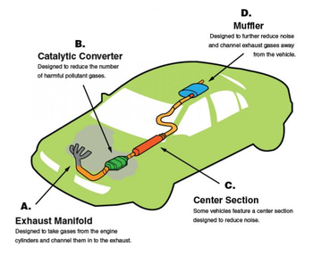 How Does an Exhaust System Work?