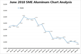 June 2018 SME Aluminum Chart Analysis