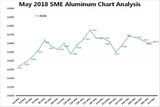 May 2018 SME Aluminum Chart Analysis