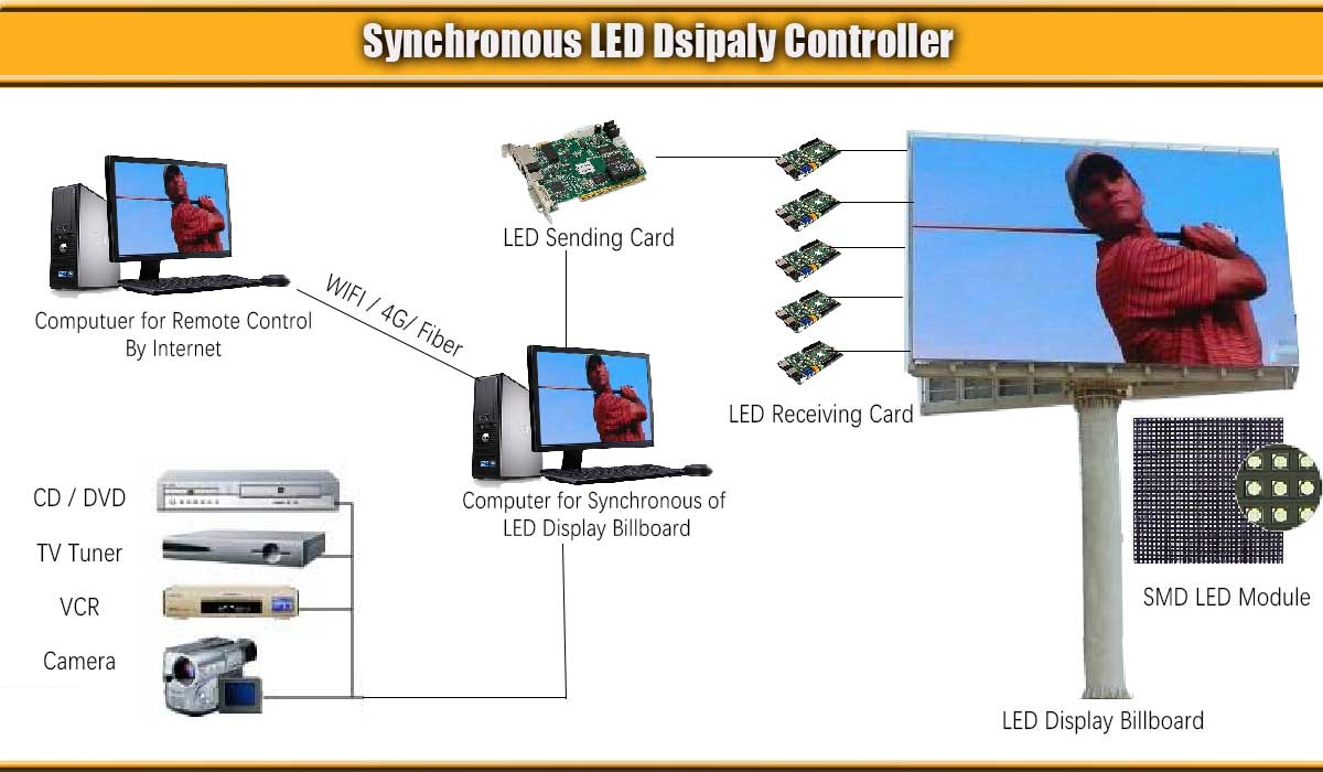 LED display Synchronous control system