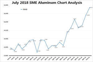 July 2018 SME Aluminum Chart Analysis